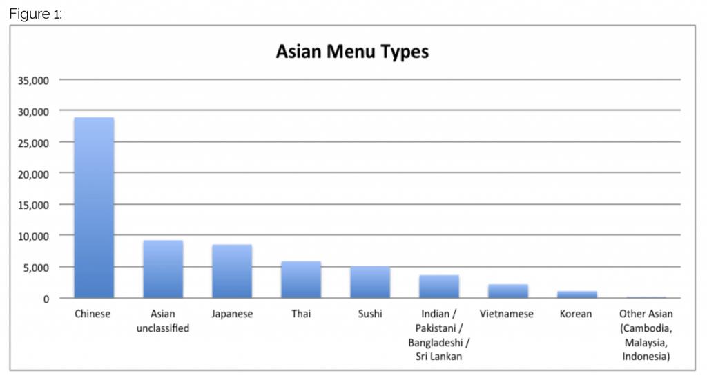 asian menu types