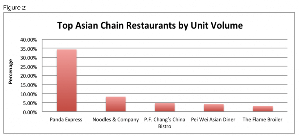 top asian chain rest